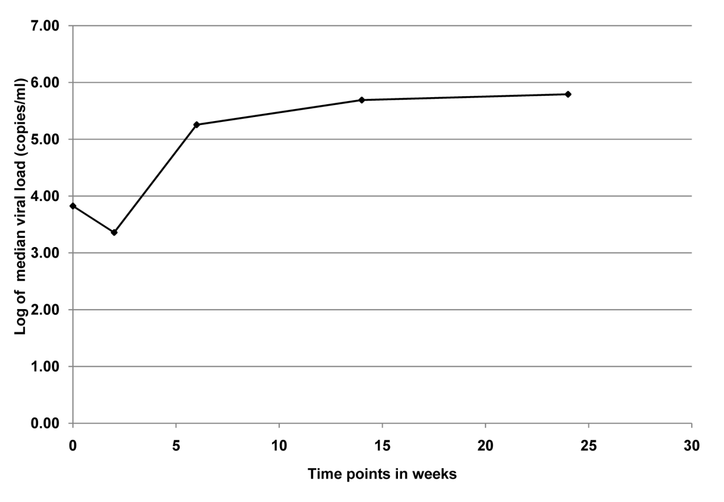 Median viral load for infants (<i>n</i> = 12) who were PCR positive at birth in the KiBS, Kisumu, Kenya, 2003–2008.