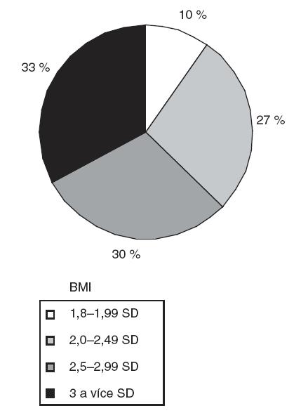 Rozložení 165 dětských pacientů podle BMI.
