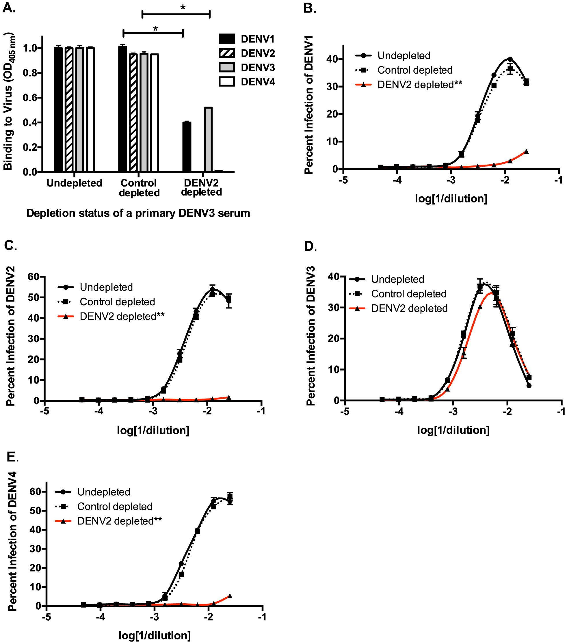 Removal of cross-reactive antibodies from primary DENV3-immune human sera abolishes enhancement of heterotypic DENV infection <i>in vitro</i>.