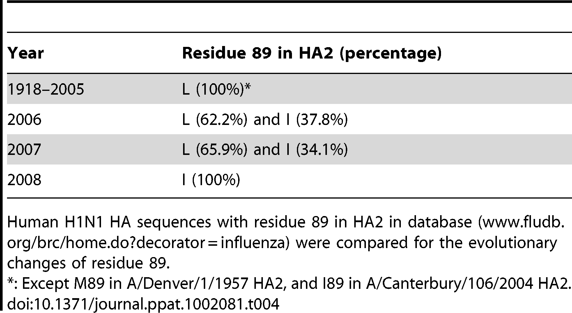 Evolutionary changes of residue 89 in human H1N1 HA2.