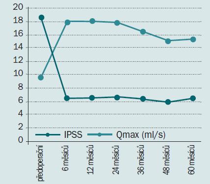 Schéma 4. Pooperační průběh (v délce trvání 60 měsíců) v hodnocení IPSS a Qmax po PVP s užitím 80W KTP laseru (nepublikované údaje).