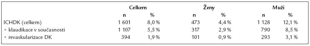 Výskyt ICHDK a jejích jednotlivých klinických forem.