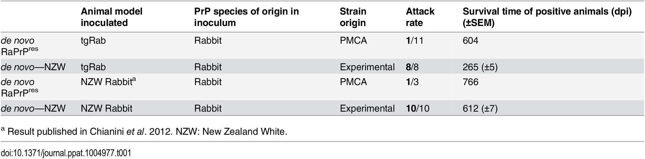 Comparison of TgRab mice and actual rabbit bioassays.