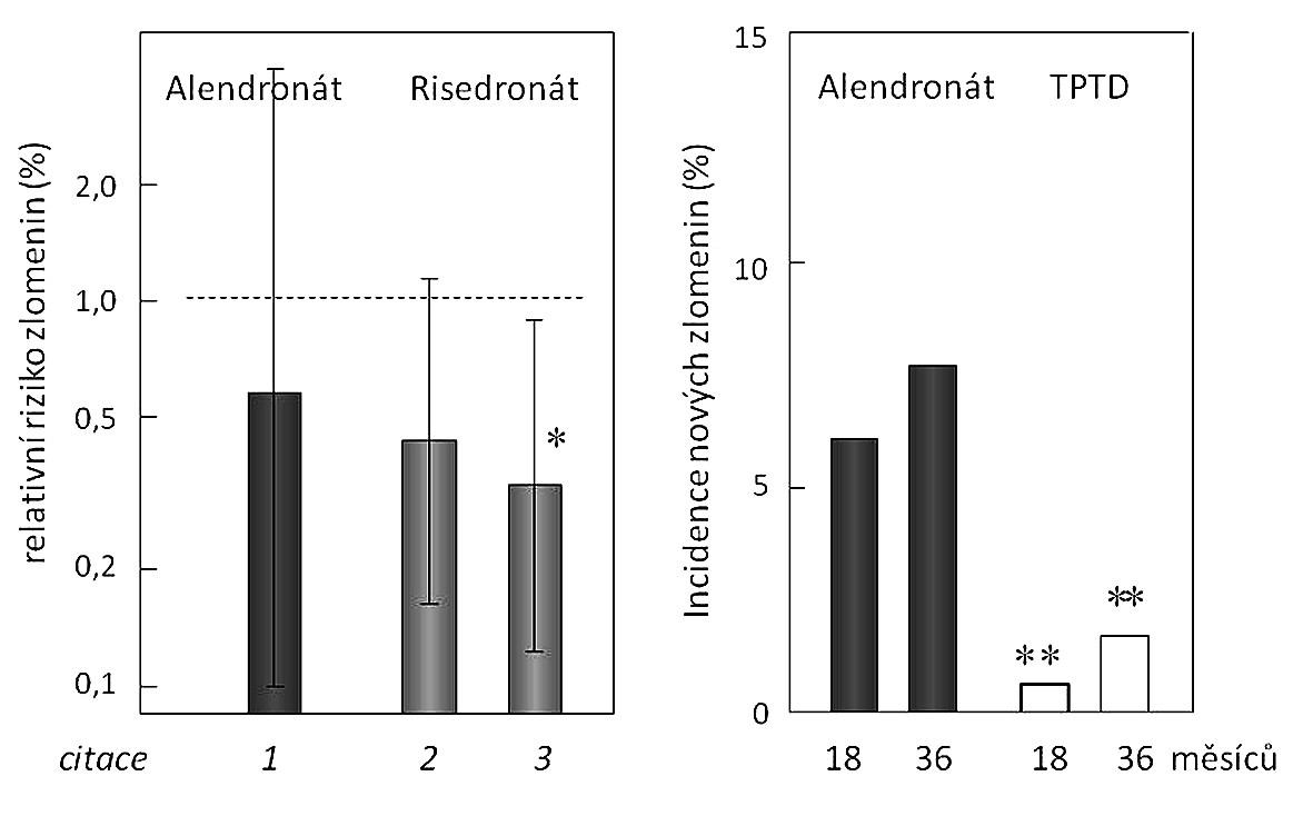 Účinnost léčby aminobisfosfonáty a teriparatidem na snížení rizika zlomenin obratlů u nemocných s glukokortikoidy indukovanou osteoporózou při léčbě aminobisfosfonáty a nebo teriparatidem Vlevo podle 1 (47) (léčeno 477 pacientů 1 rok), 2 (48) (léčeno 244 pacientů 1 rok), 3 (49) (léčeno 290 pacientů 1 rok); vpravo podle (40) (léčeno 428 pacientů 3 roky) * a ** snížení rizika zlomeniny (p < 0,05 a p < 0,005).