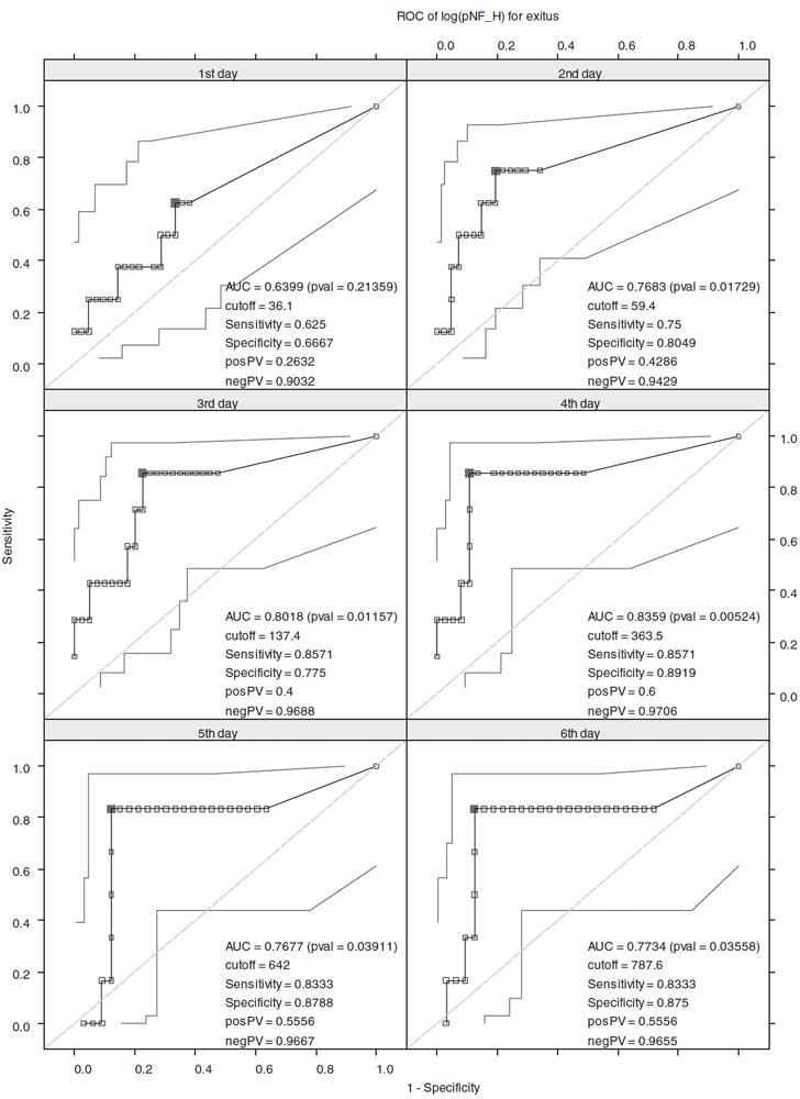 ROC křivky pro hodnoty log pNF-H V grafech jsou uvedeny intervaly spolehlivosti.Na ROC křivkách jsou vyznačeny optimální cut-off hodnoty (plně vybarvený čtverec), které maximalizují součet senzitivity a specificity.