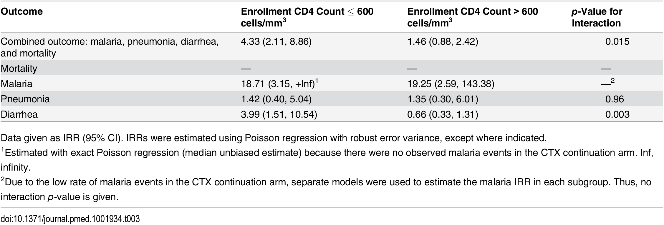 Subgroup analyses by enrollment CD4 count: comparing CTX discontinuation to CTX continuation arms.