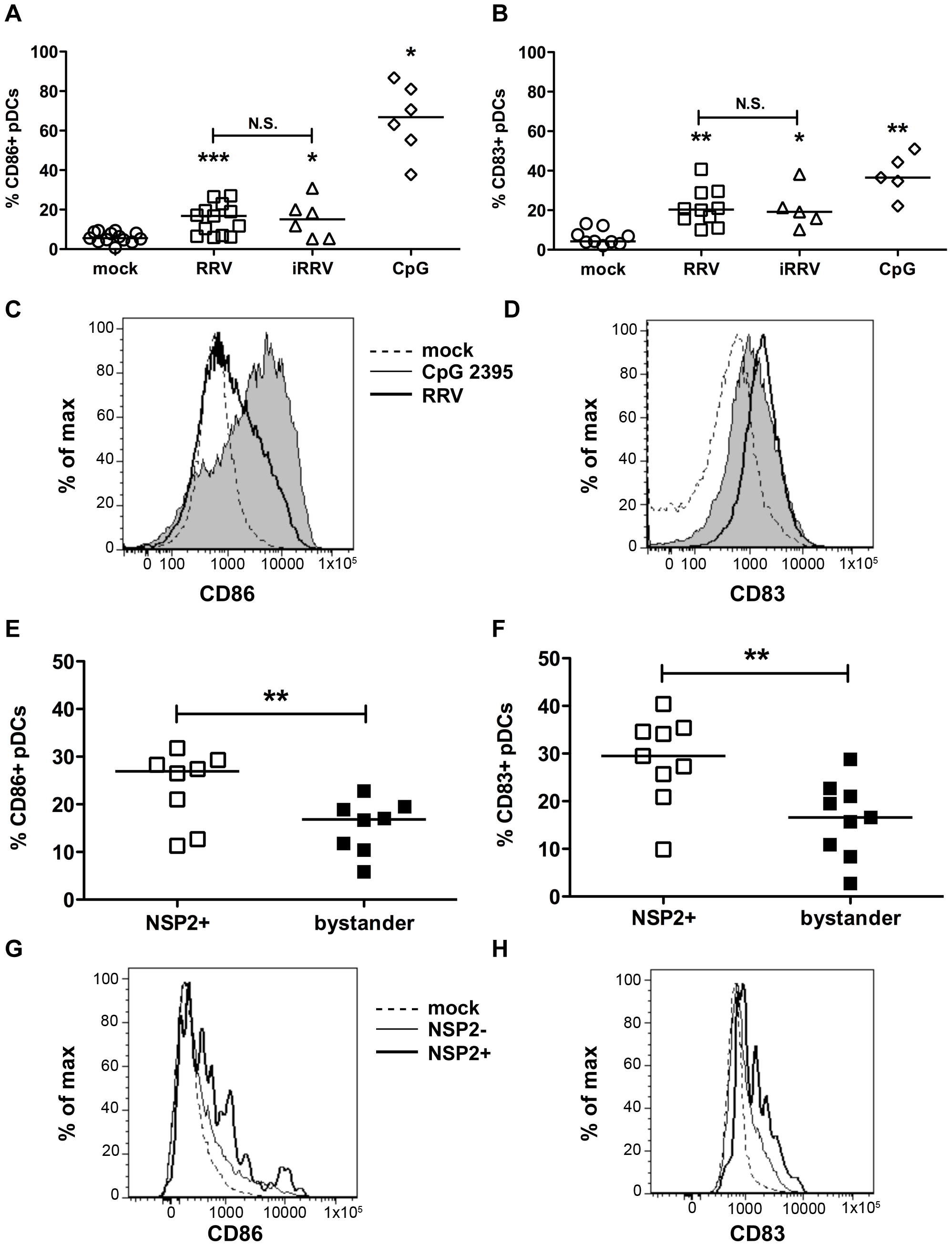 Peripheral pDC activation and maturation following exposure to live or inactivated RRV.