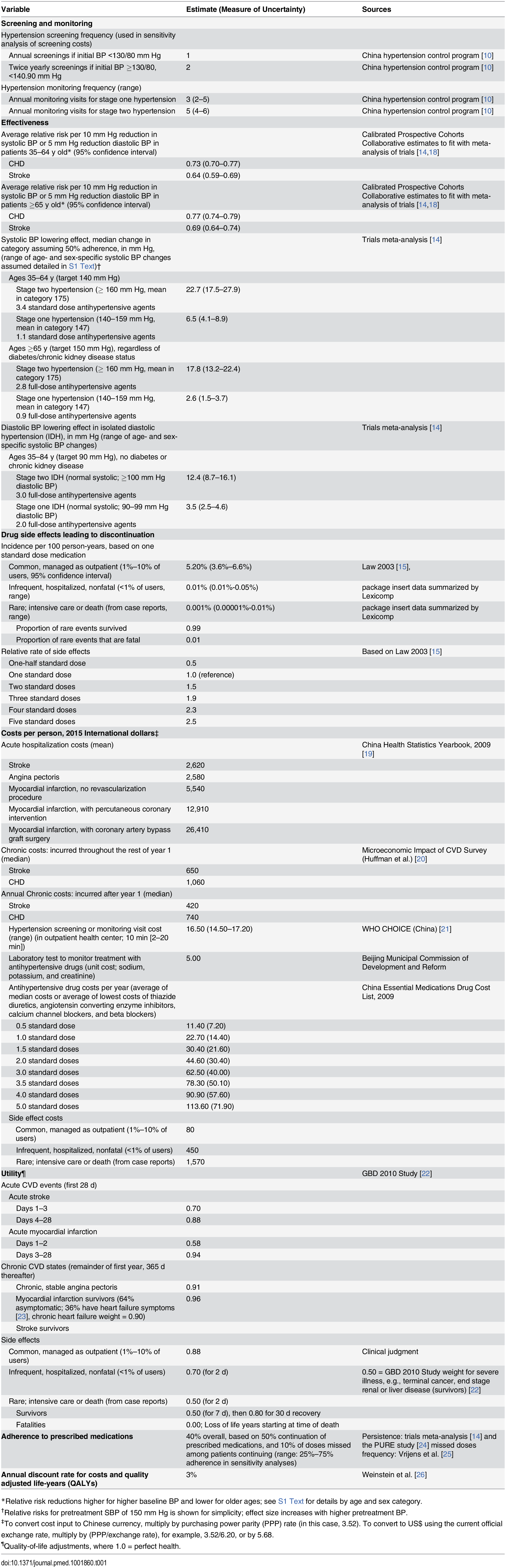 Main assumptions for the cost-effectiveness analysis of China hypertension control policy.