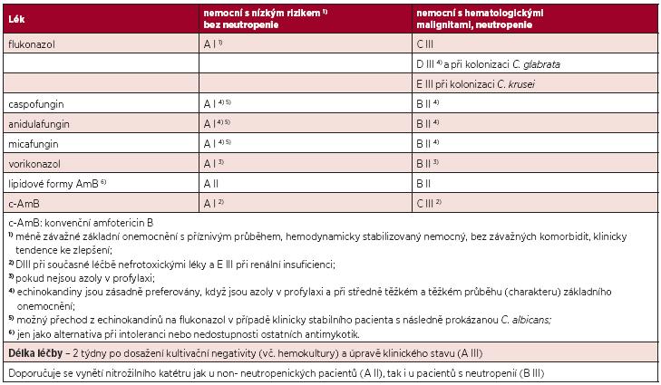 Síla doporučení a kvalita důkazů pro jednotlivá antimykotika pro iniciální léčbu invazivní kandidózy a kandidemie před znalostí (= před určením) druhu kandidy. Podle (9–11).