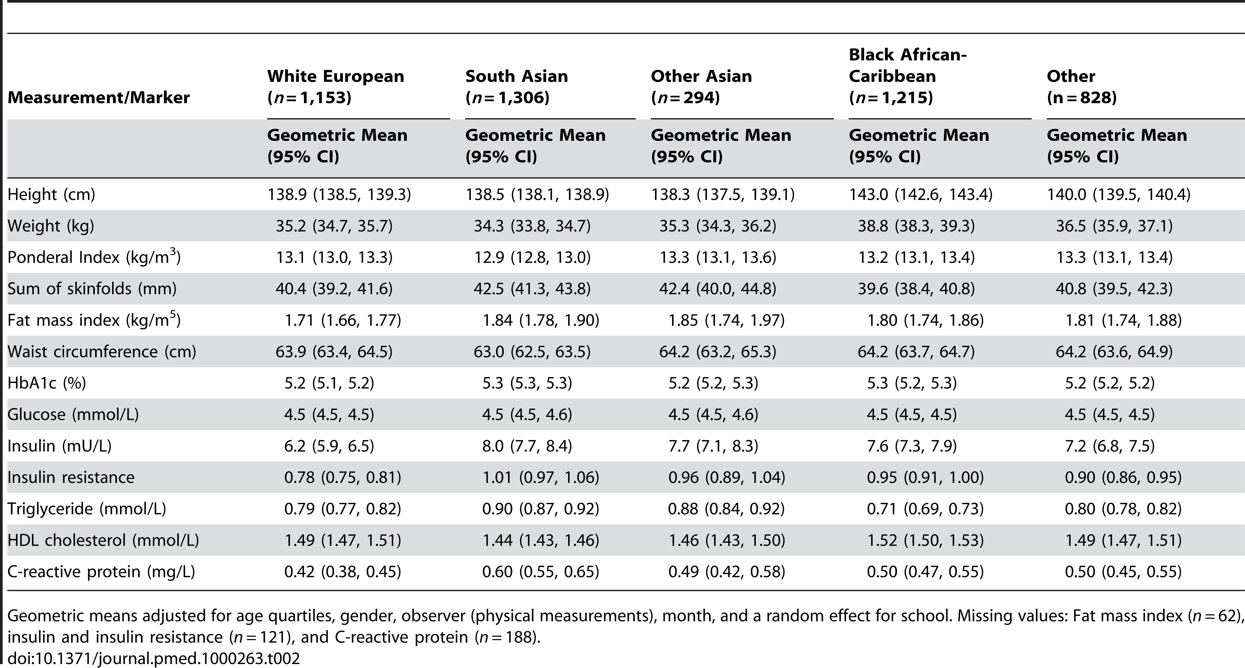 Physical measurements and blood markers: By ethnic group.