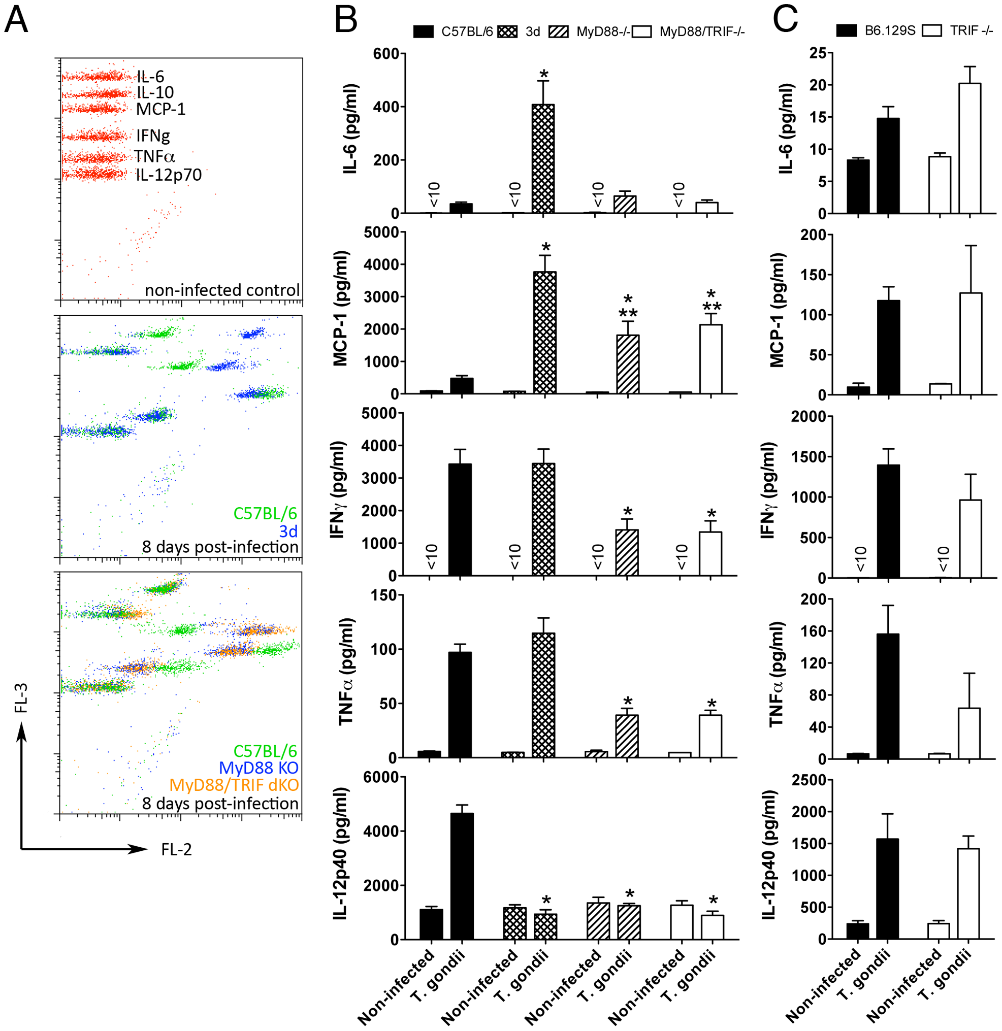 Unimpaired production of pro-inflammatory cytokines in 3d mice infected with <i>T. gondii</i>.