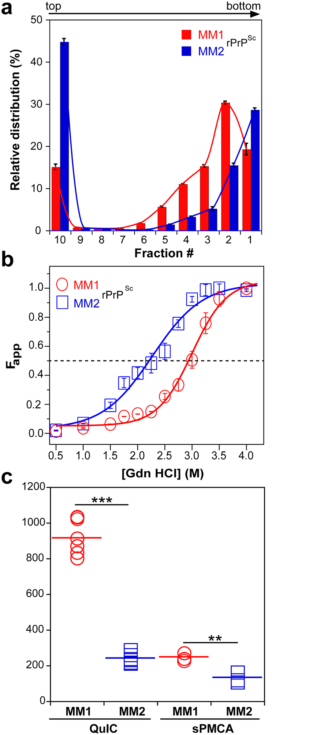Sedimentation velocity, conformational stability, and seeding potency of isolated sCJD prions.