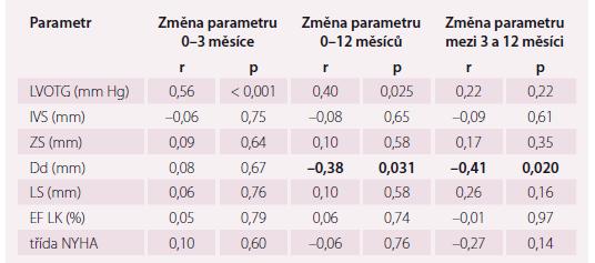 Korelace intraprocedurální změny LVOTG se změnami vybraných echokardiografických a klinických parametrů.