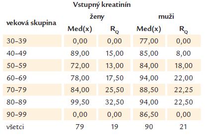 Vstupná hodnota kreatinínu medzi mužmi a ženami vyjadrenú mediánom a interkvartilovým rozptylom (R<sub>Q</sub>) v jednotlivých vekových skupinách.