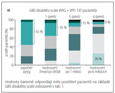 Graf 2a) Vývoj GBS disability scale v čase (obě léčebné modality).