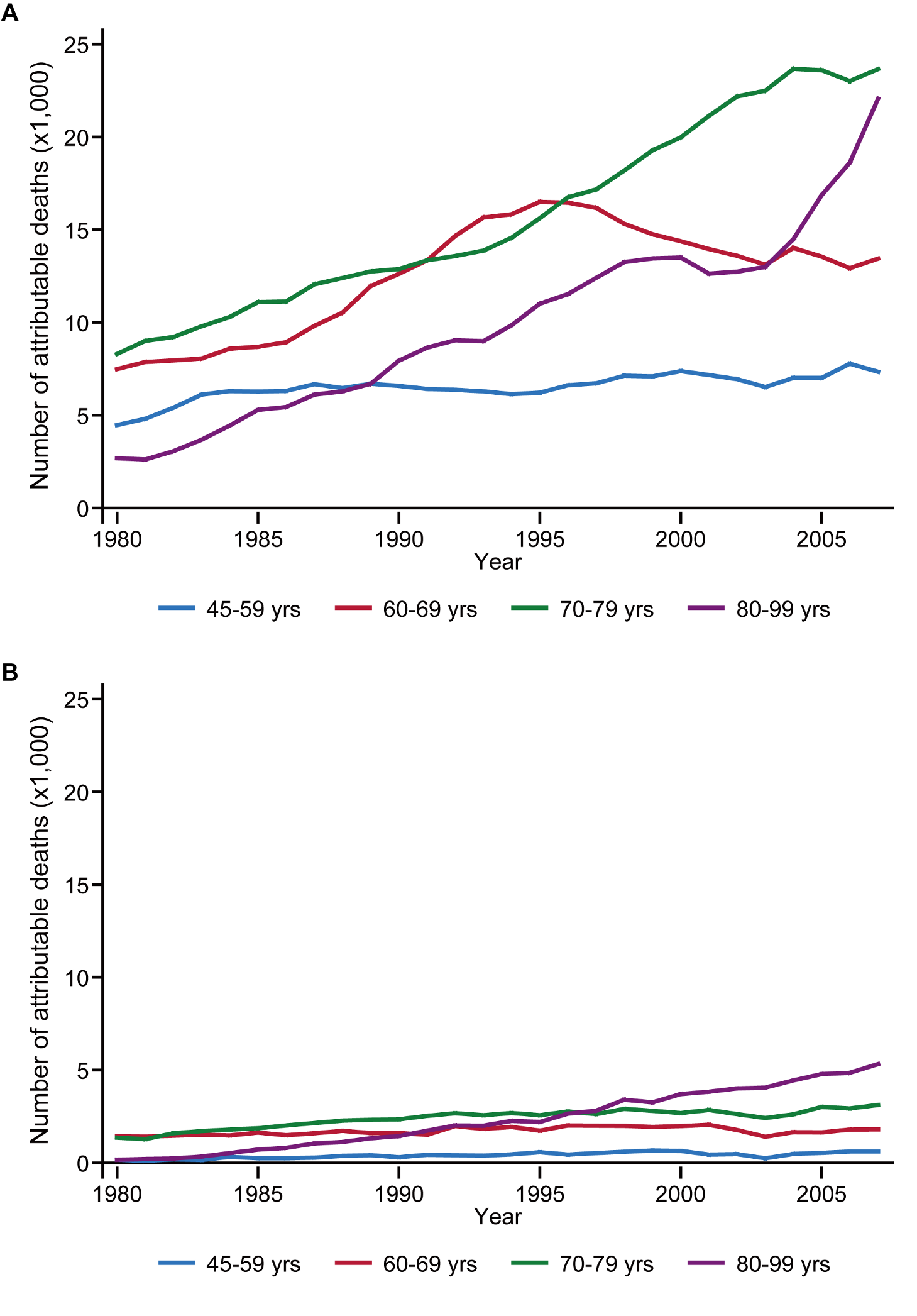 Cancer deaths attributable to tobacco smoking, by age group, 1980–2007.