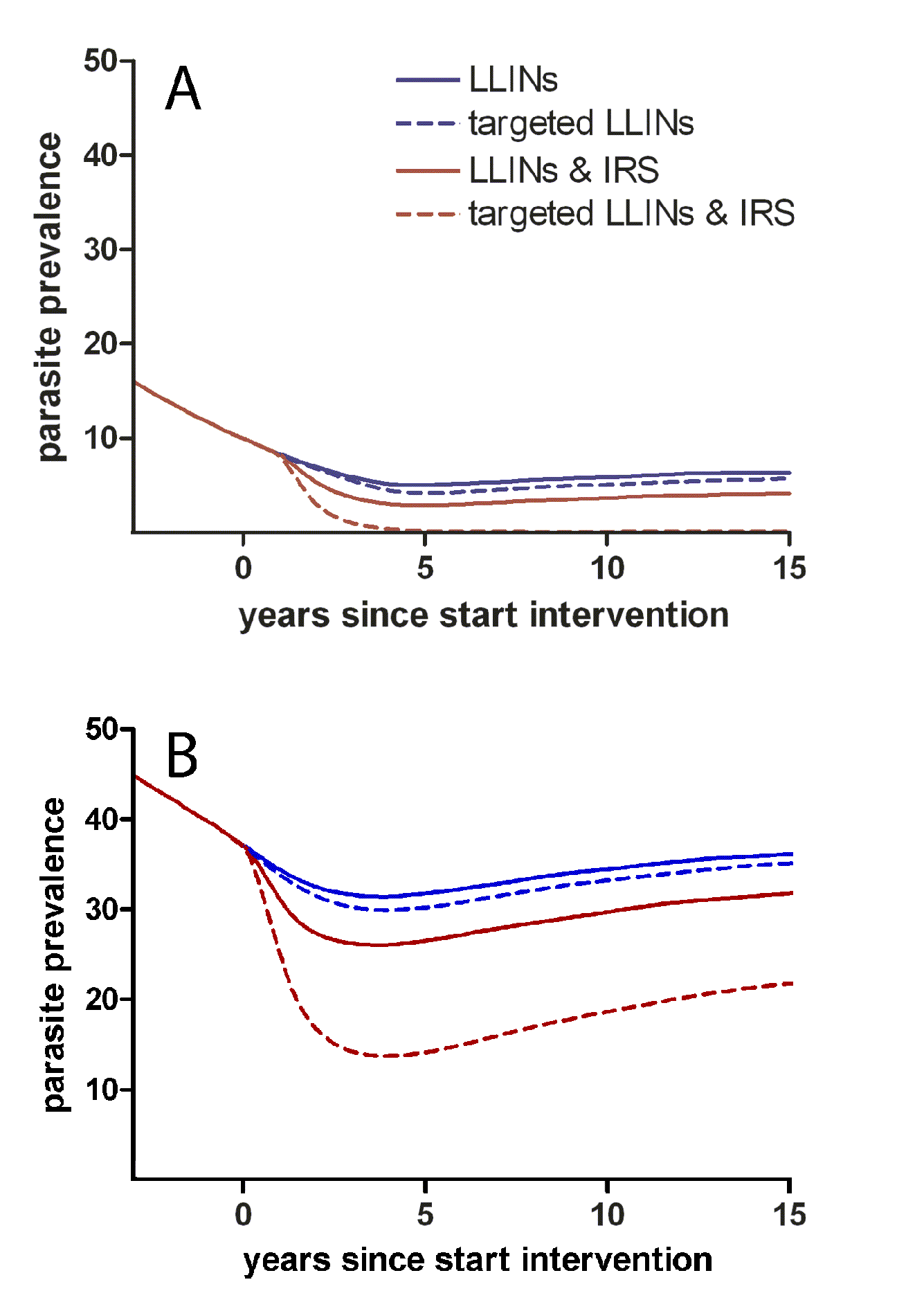 Targeted and untargeted interventions with long-lasting LLINs and IRS in a malaria elimination scenario.