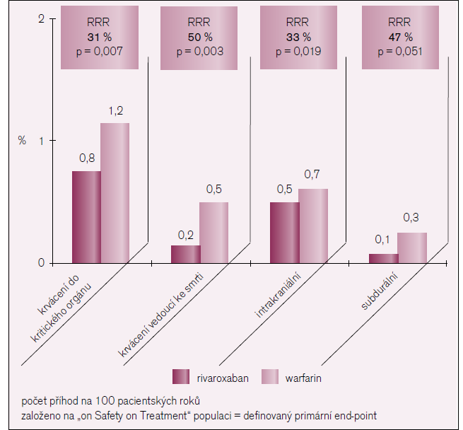 Výsledky studie ROCKET-AF.
