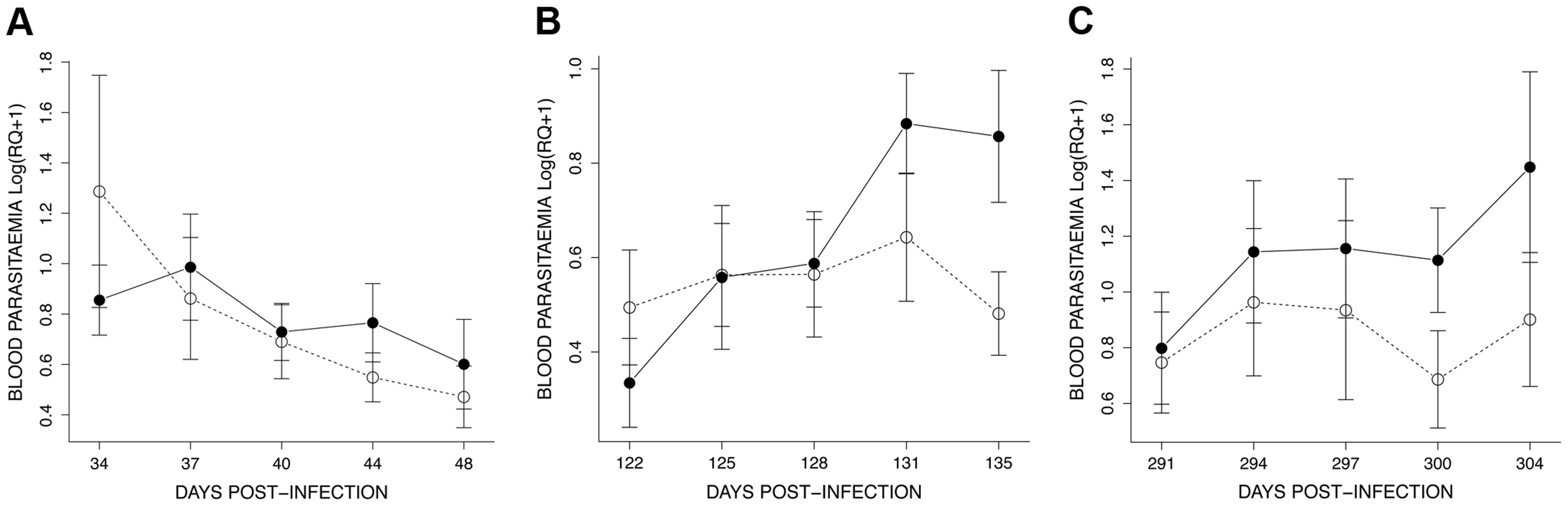 Details of the dynamics of blood parasitaemia (Log(RQ+1), mean ± s.e.) for the 3 exposure sessions (see <em class=&quot;ref&quot;>Fig. 4</em>): (A) session 1 (34–48 dpi), (B) session 2 (122–135 dpi) and (C) session 3 (291–304 dpi).
