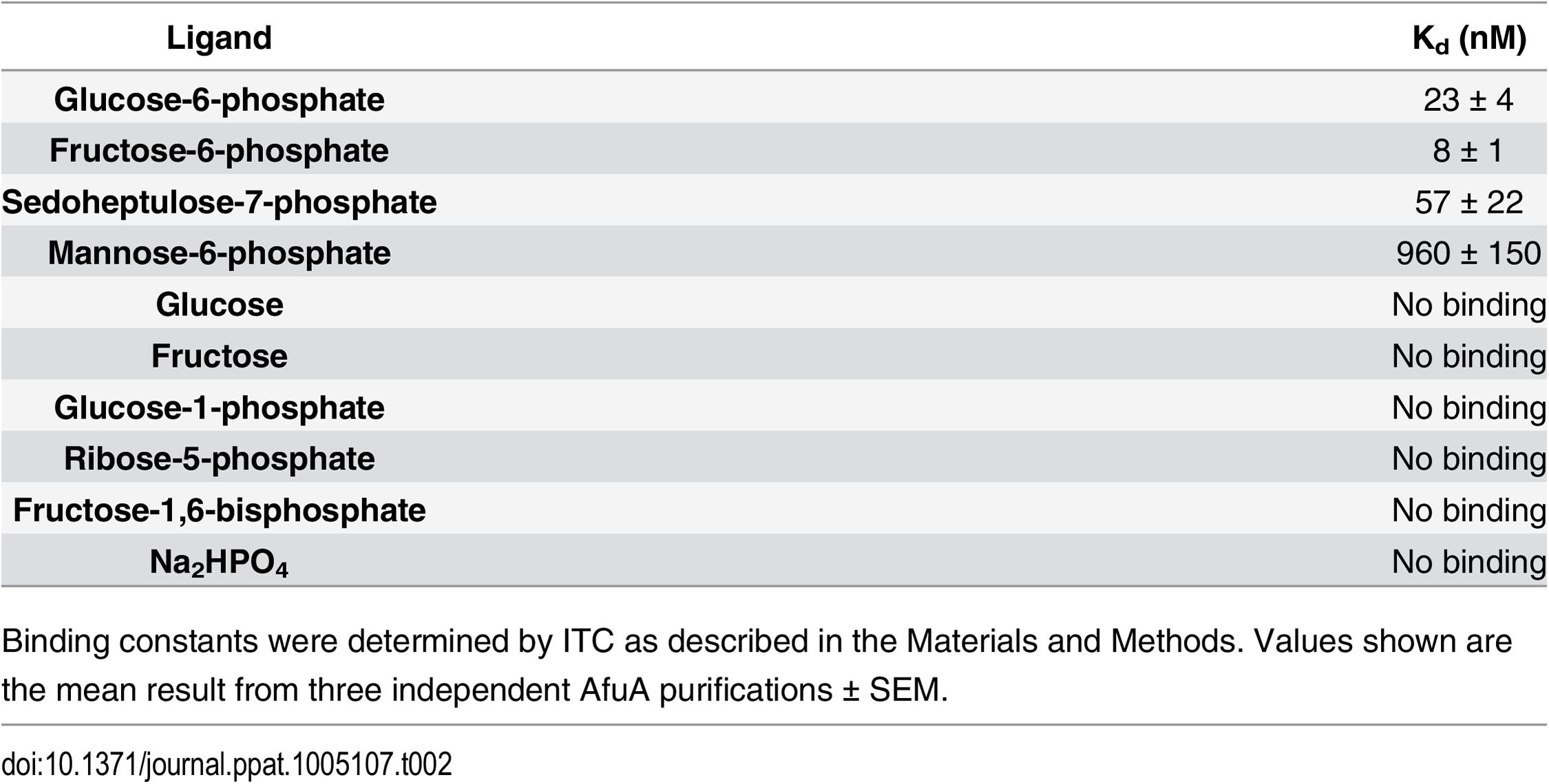 Binding constants between WT <i>A</i>.<i>pleuropneumoniae</i> AfuA and screened molecules.