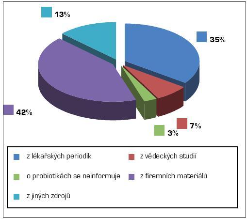 Zdroje informací o probiotikách