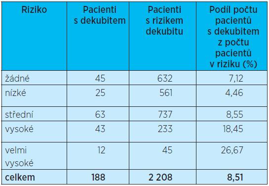 Počet pacientů s dekubitem vzniklým v organizaci – chirurgické obory