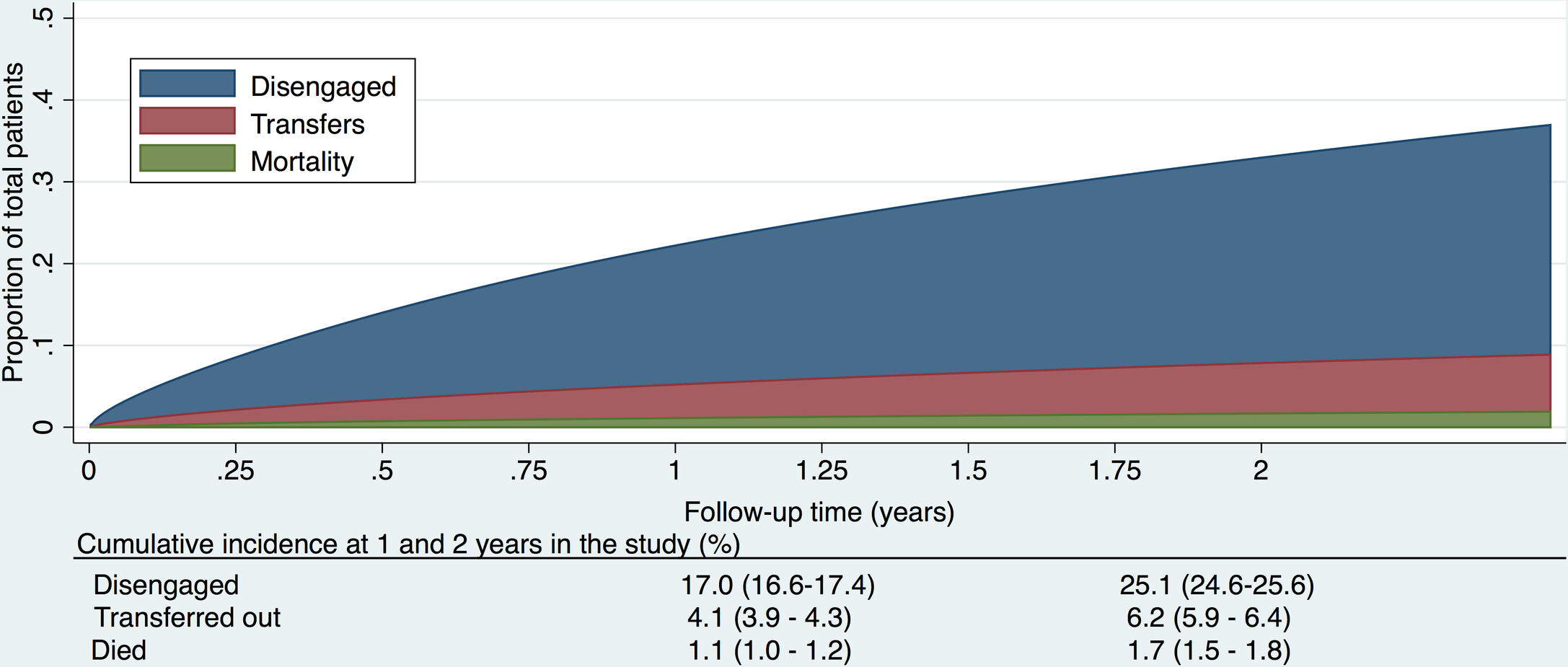 Cumulative incidence (competing risks analysis) of disengagement, transfer (including silent transfers), and mortality, as estimated by a flexible parametric survival model based on time to disengagement from cohort entry date to 31 December 2014.