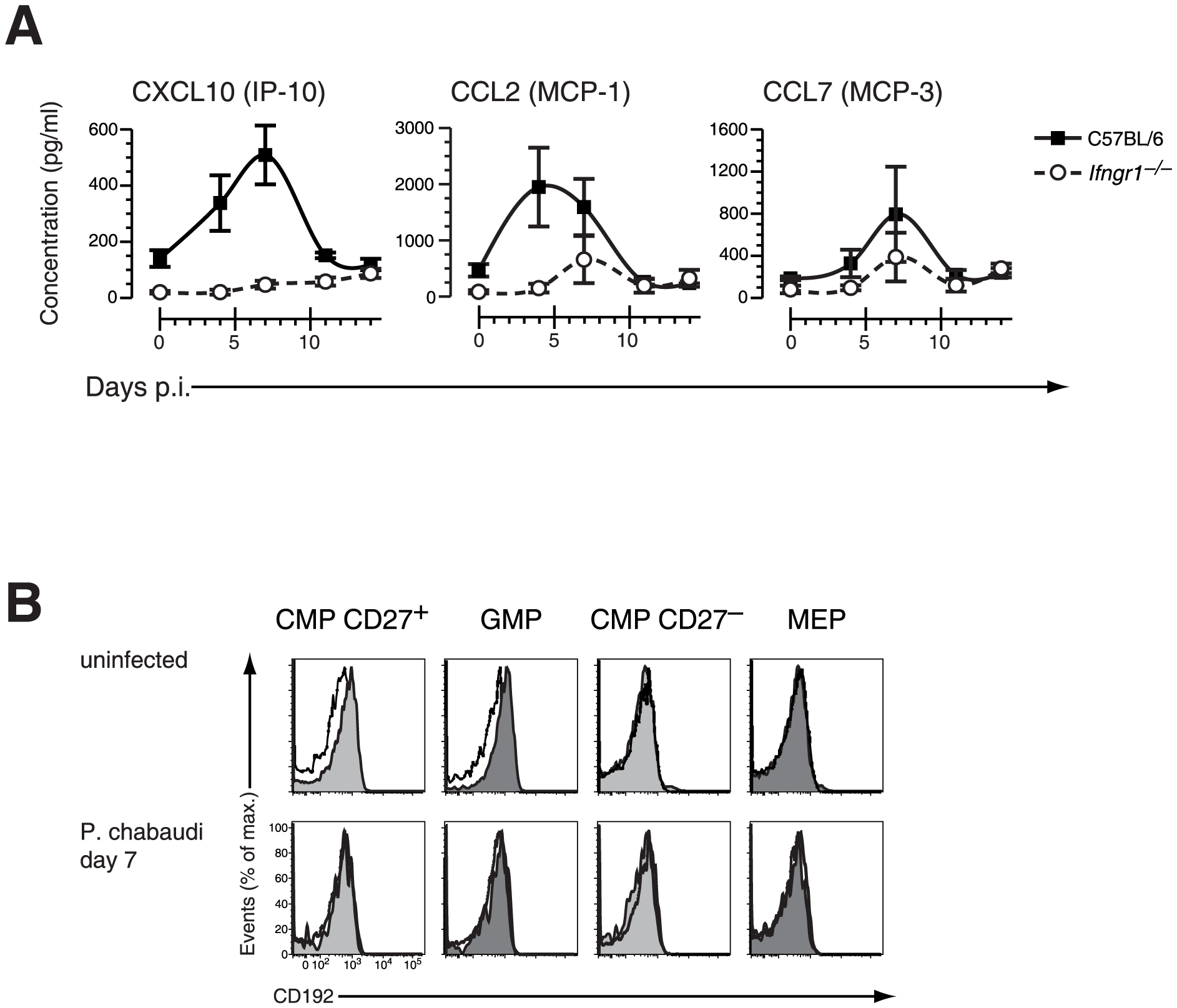 Changes in chemokines and chemokine receptor expression during acute malaria.