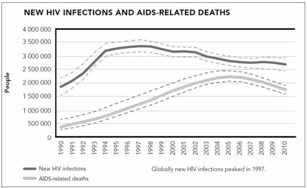 Počet nových HIV infekcí v letech 1990–2010 (UNAIDS, WHO 2011) Graph 2. Newly diagnosed HIV cases in 1990–2010 (UNAIDS, WHO 2011)