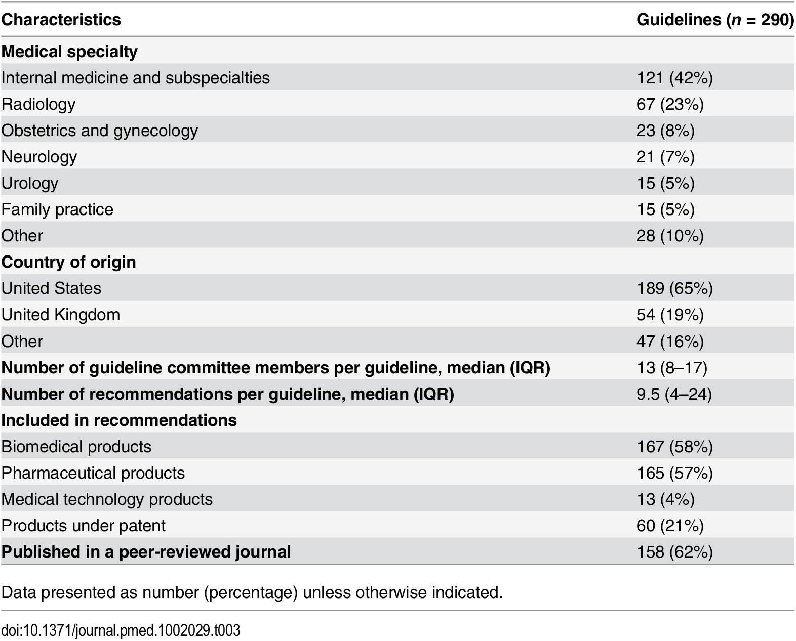 Characteristics of the clinical practice guidelines.