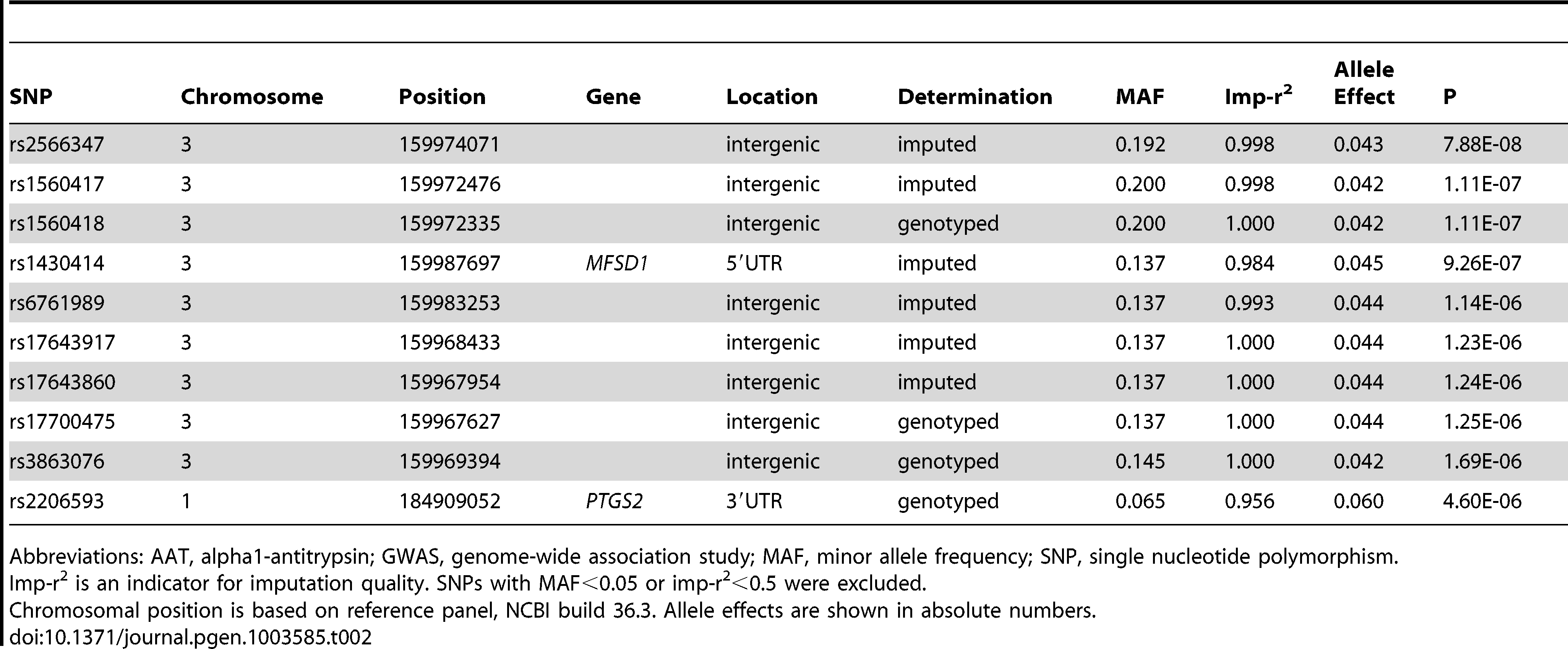 The ten most strongly associated SNPs in the GWAS on AAT serum level, conditional on PI S and PI Z alleles in SAPALDIA (N = 1392).