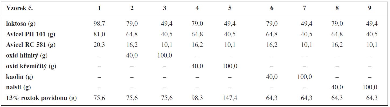 Složení pelet a množství vlhčiva