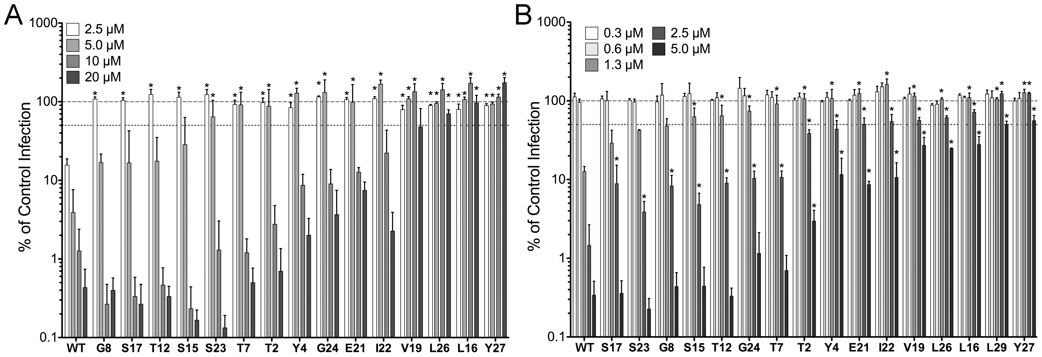 Anti-viral activity of HD5 and HD5 alanine scan mutants.