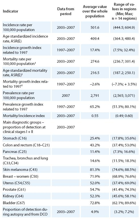 Regional diff erences in the main epidemiological trends of malignant neoplasms excluding non-melanoma skin cancer (C00– C97 excluding C44) in the Czech Republic [16– 19]. Mortality statistics: Czech Statistical Office [17].