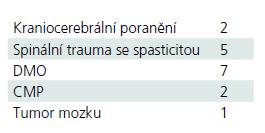 Etiologie spasticity ve sledovaném souboru.