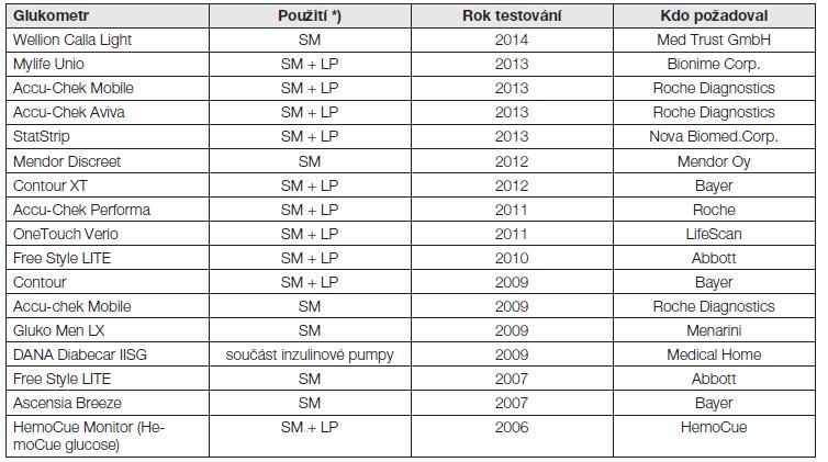 Seznam úspěšně testovaných glukometrů ve SKUP od roku 2006 do roku 2014