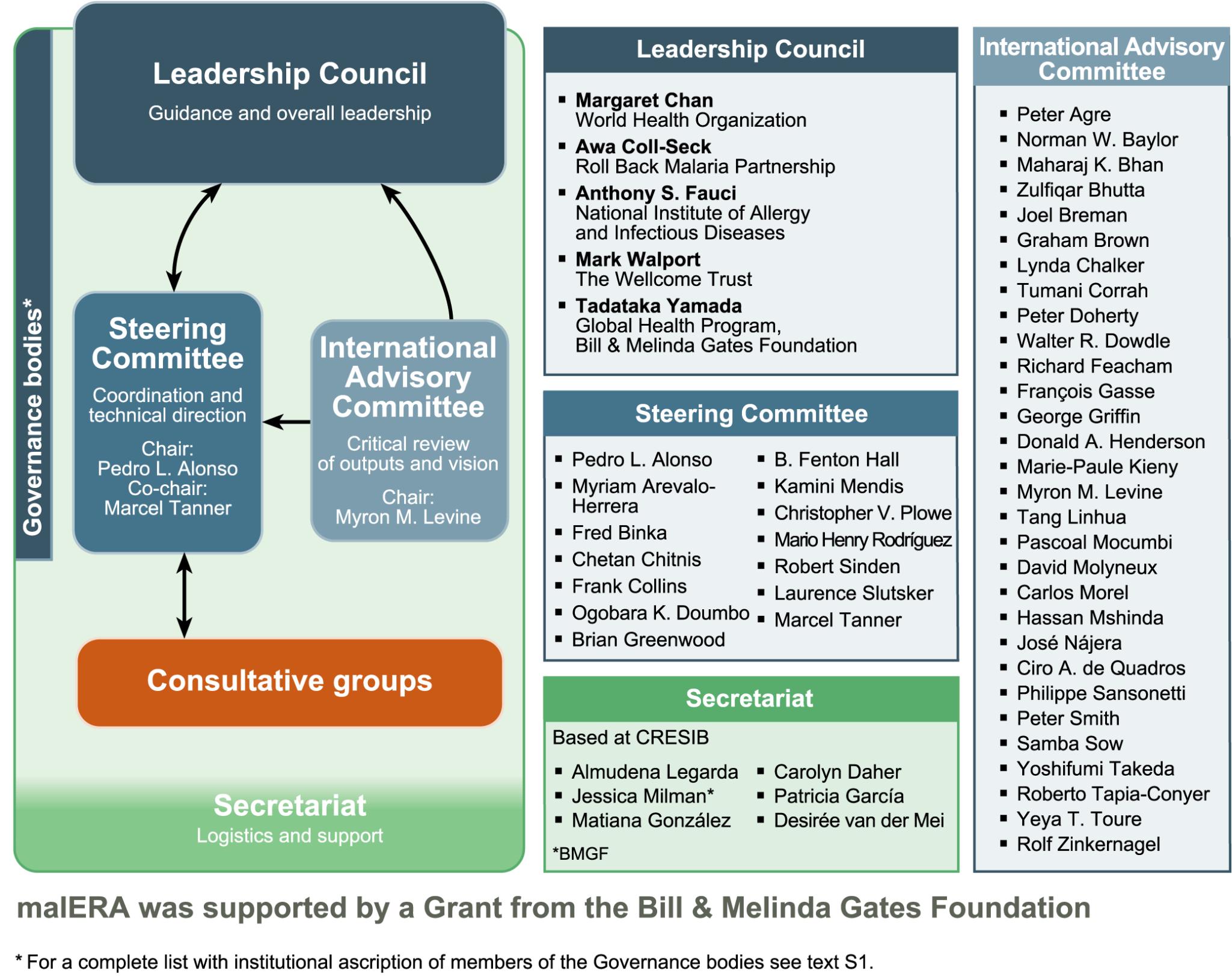 The malERA governance bodies.