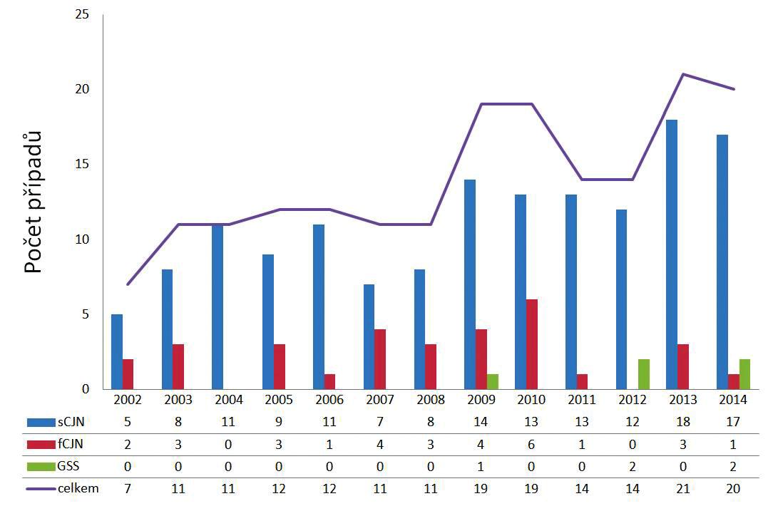 Počet případů lidských prionových onemocnění v jednotlivých letech 2002–2014 v ČR Figure 2. Cases of human prion diseases in the Czech Republic, 2002–2014