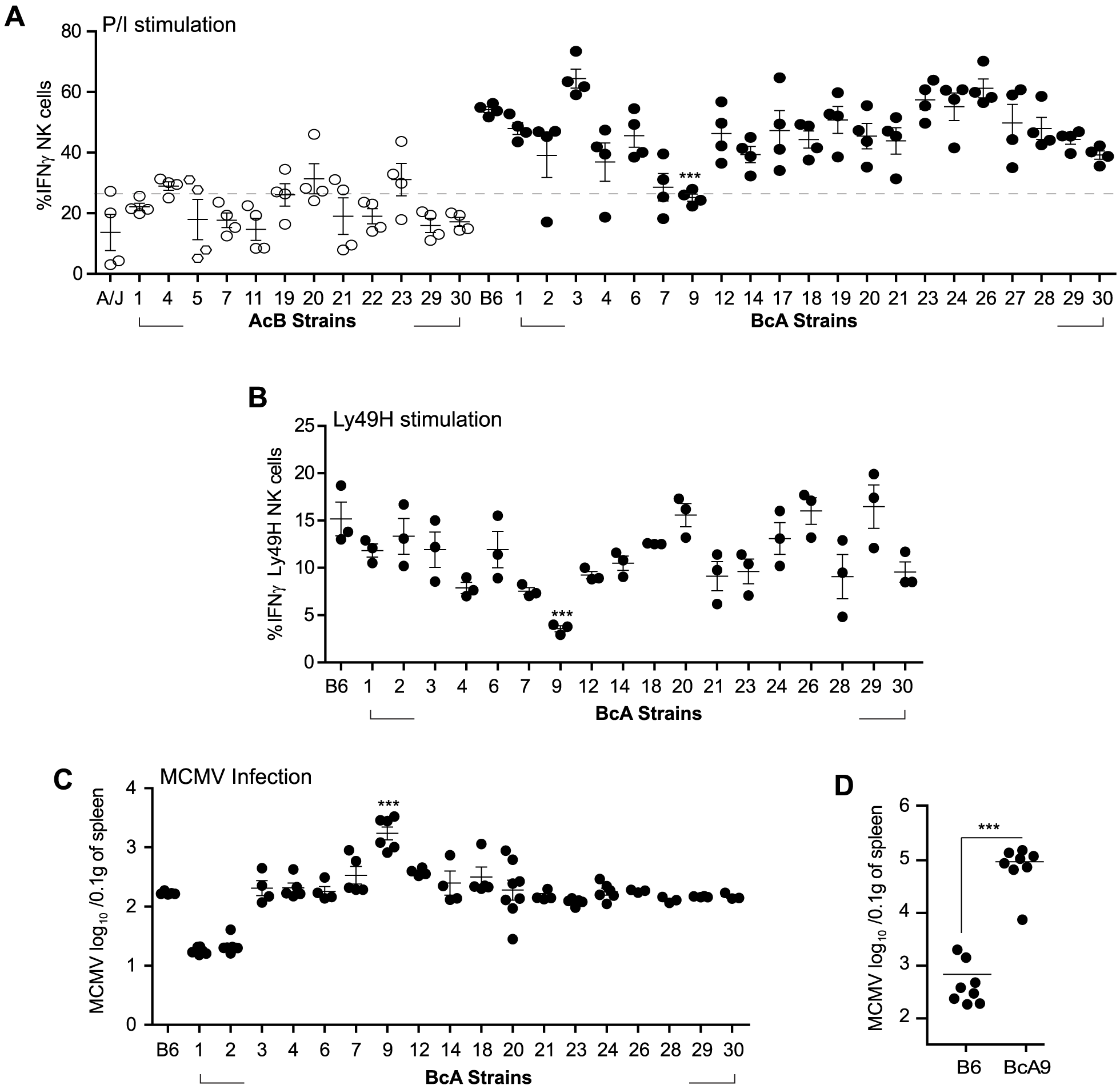 Decreased IFNγ production by NK cells in A-<i>Ly49h</i> mice occurs independently of the NKC and H2 and is linked to MCMV susceptibility.