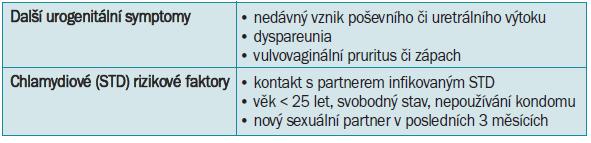 Přehled anamnestických a symptomatických kritérií upozorňujících na další onemocnění urogenitálního traktu.