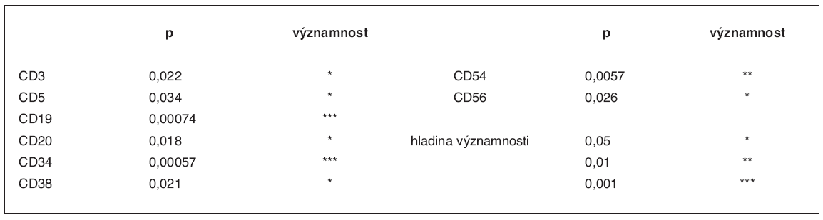 Statisticky významné rozdíly v zastoupení subpopulací CD34+ buněk mezi oběma růstovými faktory