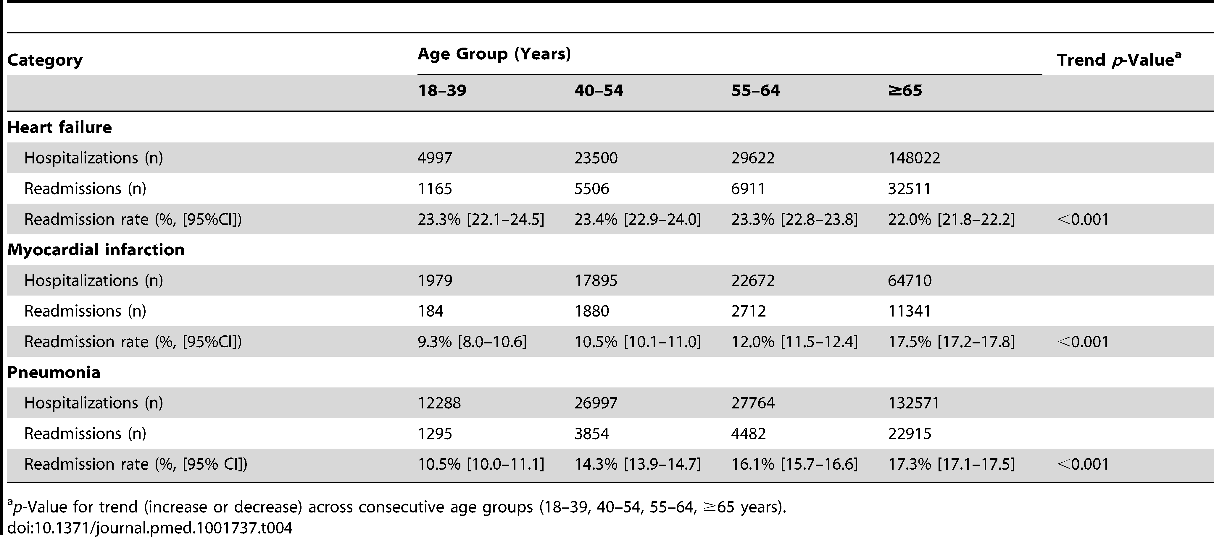 Hospitalization and readmissions among age groups for HF, AMI, and pneumonia.