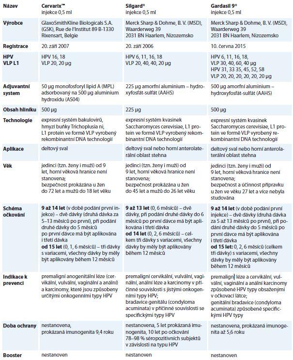 Základní charakteristiky registrovaných HPV vakcín.