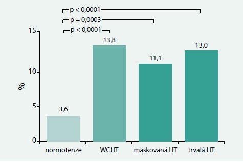 Výskyt nově zjištěného DM nebo vysoké glykemie nalačno u nemocných s hypertenzí bílého pláště (WCHT) a s MH (zjištěno srovnáním TK v ordinaci a 24hodinovým monitorováním): 10leté sledování. Upraveno podle [9]