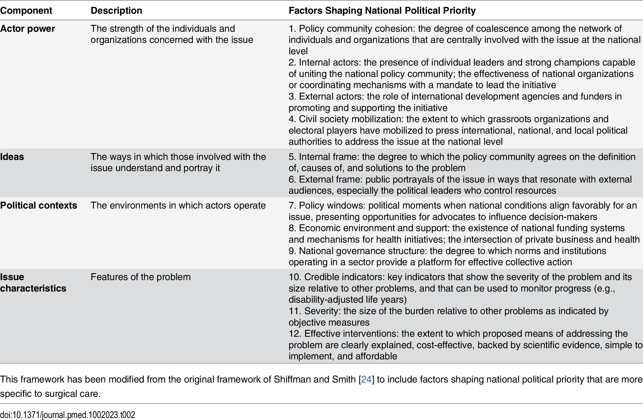 Conceptual framework for understanding factors shaping political priority for a health issue.