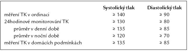 Hodnoty krevního tlaku (v mm Hg) užívané k definici hypertenze při různých typech měření.