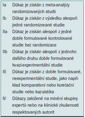 Schéma 1. Popis úrovní důkazů.
