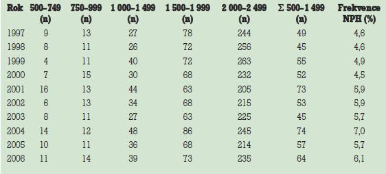 Porody dětí nízké porodní hmotnosti (NPH) v Olomouckém kraji za posledních l0 let.