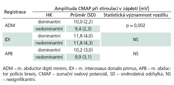 Porovnání amplitud CMAP dominantních (n = 188) a nedominantních (n = 190) končetin při stimulaci v zápěstí.