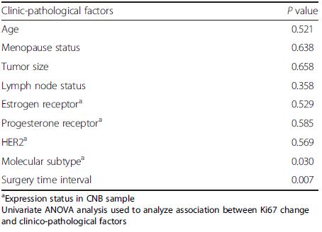 Univariate analysis of Ki67 change and clinic-pathological factors